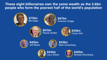 World's eight richest men have as much wealth as the poorest half of the world.