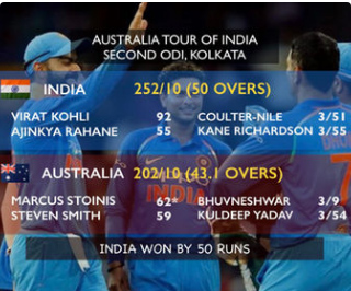 India beat Australia to become number 1 ranked ODI team