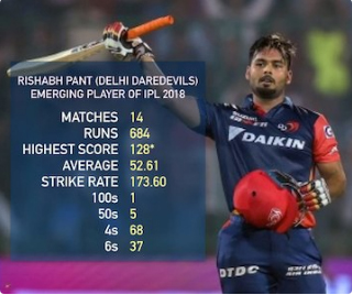 20-yr-old who hit most 6s in IPL 2018 named Emerging Player