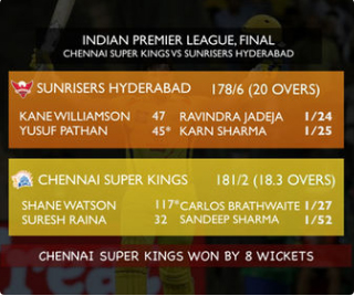 CSK defeat SRH to clinch record-equalling third IPL title
