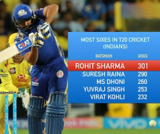 Rohit first Indian to slam 300 sixes in T20 cricket history