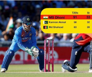 MS Dhoni sets record for most stumpings in T20I history