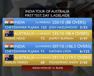 India create history in Australia
