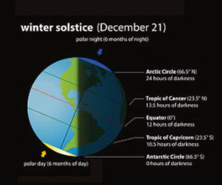 Northern Hemisphere witnesses 2018′s shortest day today