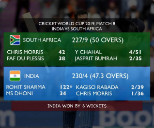 India open WC campaign with win over South Africa