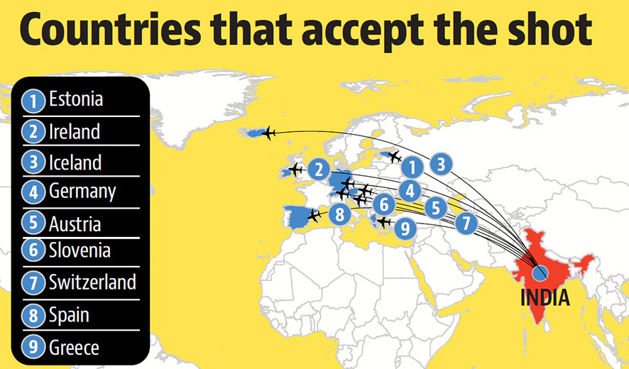 Covishield gets nod from nine European countries for travel